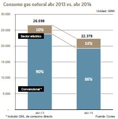 Desciende el consumo de gasoil en abril ateia alicante for Oficina consumo alicante