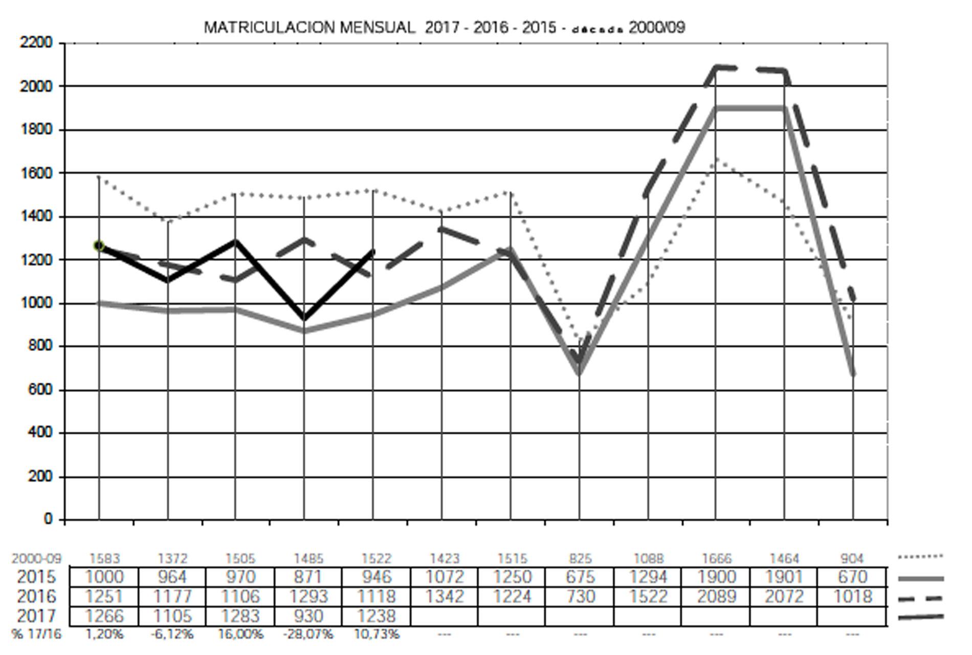 Resultat d'imatges de matriculacion semirremolques 2017